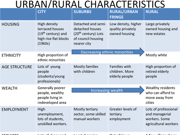 Preview of Urban and rural populations - AQA AS Geography