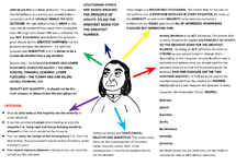 Preview of Utilitarianism Mind Map Highlight Your Own