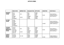 Preview of Verb tables Active
