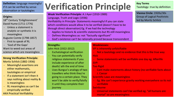 Preview of Verification Principle Summary