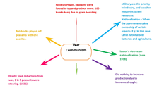 Preview of War Communism Mind Map
