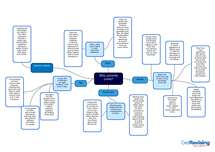 Preview of Who Commits Crimes? - mindmap.
