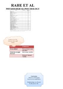 Preview of WJEC Psychology PY2 - Rahe Et Al Mindmap