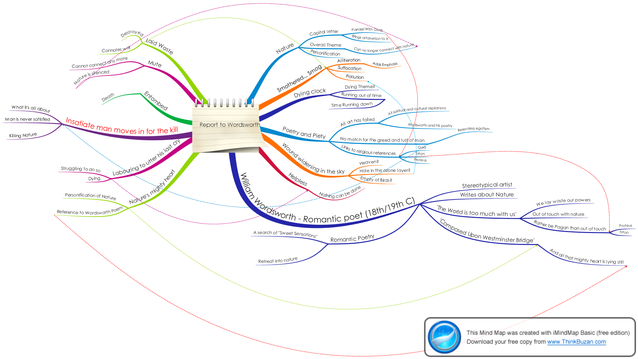 Report to Wordsworth - songs of ourselves: Mind Map