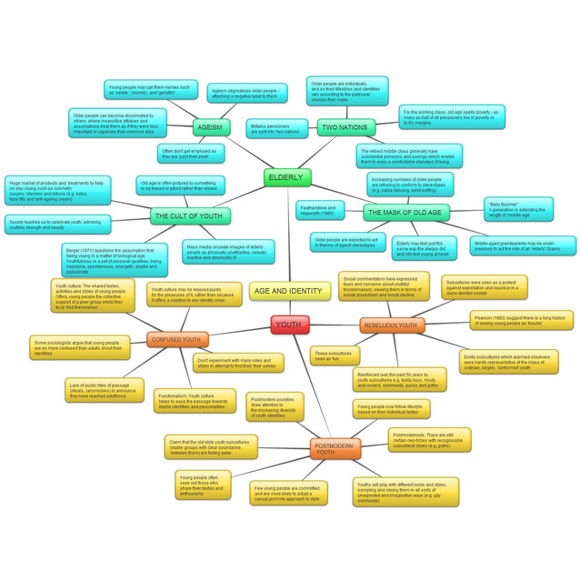 Sociology, Age and Identity Mind Map